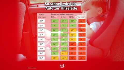 Hitze im Auto hr3 Grafik